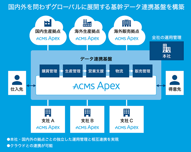 img-acms-apex-11.png